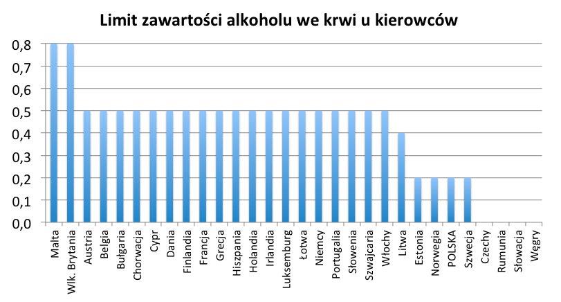 20140210_20140210_limity_alkoholu_we_krwi_w_europie