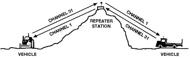 repeaters-uhf-CB-1